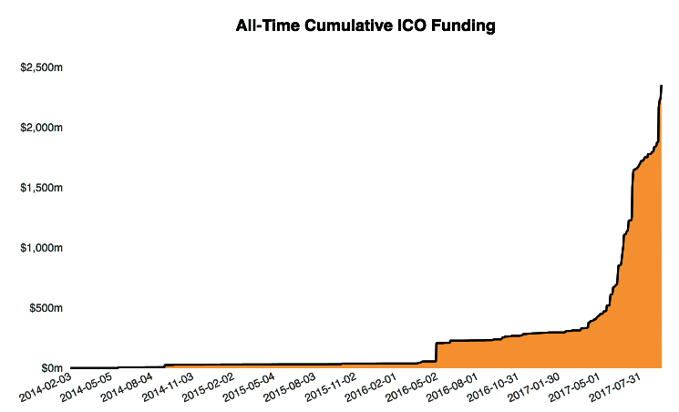All Tine Cumulative ICO Funding