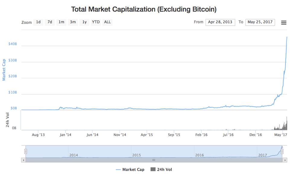 ICO Market Cap